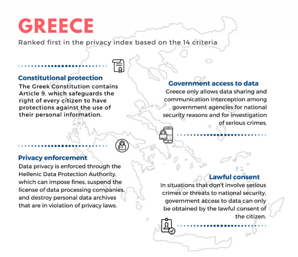 greece privacy info