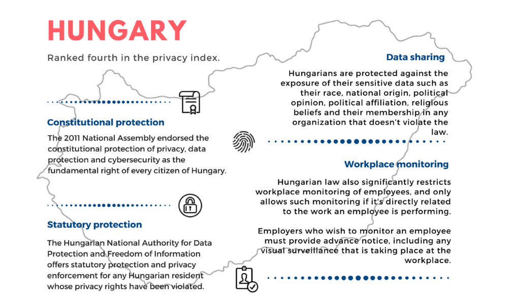 hungary privacy