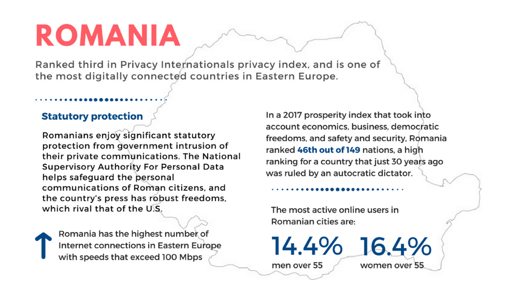 romania privacy